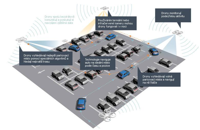 parkovací drony s kamerou