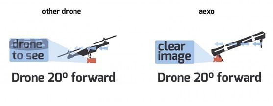 Naklonění dronu a narušení videa vrtulemi | Zdroj: kickstarter.com