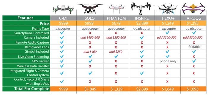 Porovnání konkurenčních dronů | Zdroj: kickstarter.com