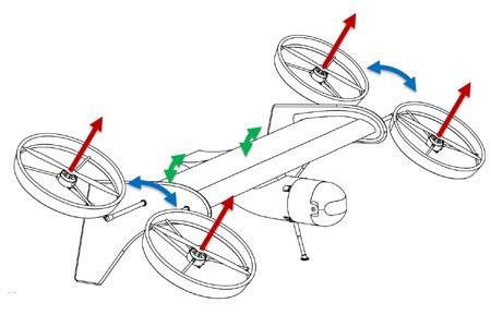 Možnost pohybu jednotlivých částí dronu | Zdroj: vtol-technologies.com