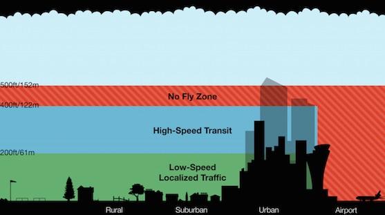Jednotlivé vrstvy možné vzdušné dopravy bezpilotních letounů - dronů | Zdroj: theverge.com