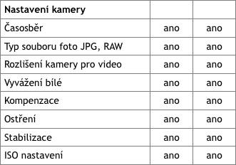 Srovnání nastavení kamery aplikací DJI Vision a Litchi | Zdroj: droncentrum