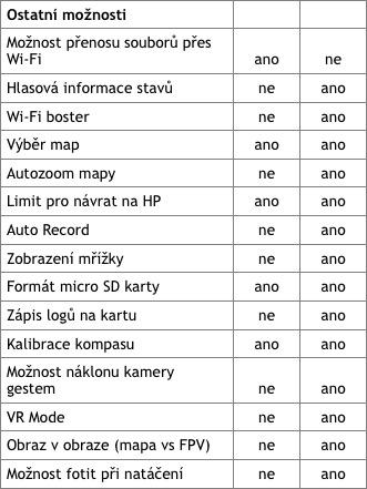 Další možnosti nastavení aplikací | Zdroj: droncentrum