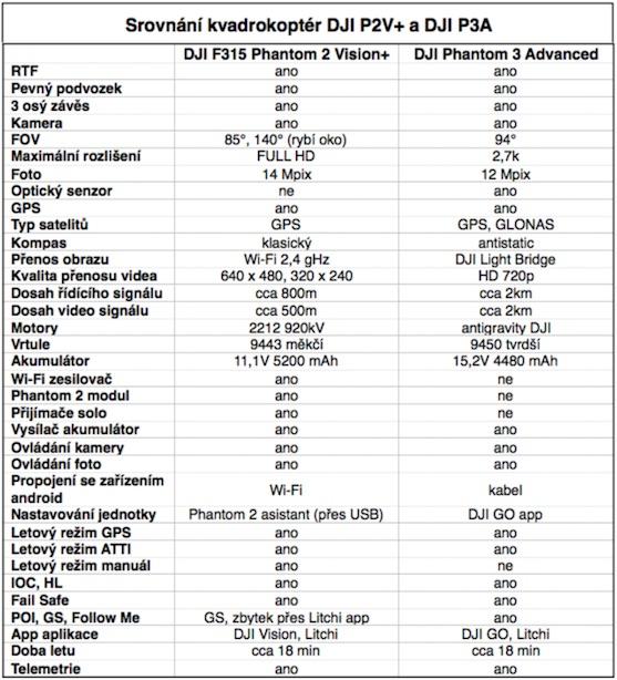 Tabulka srovnání vlastností | Zdroj: droncentrum